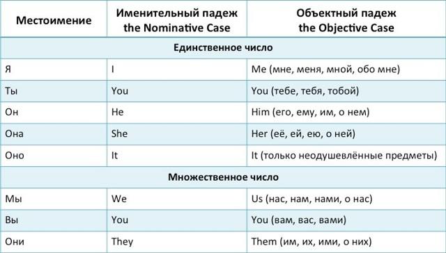 Разница Между Me И Myself И I - Учим английский вместе