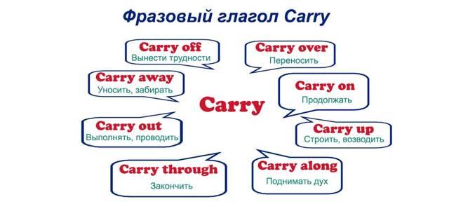 Фразовые Глаголы С Turn: Что Можно Провернуть - Учим английский вместе
