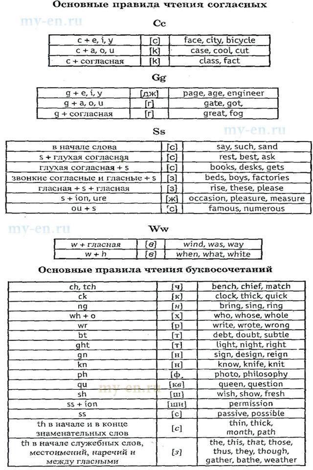 Основные Различия Русских И Английских Звуков - Учим английский вместе
