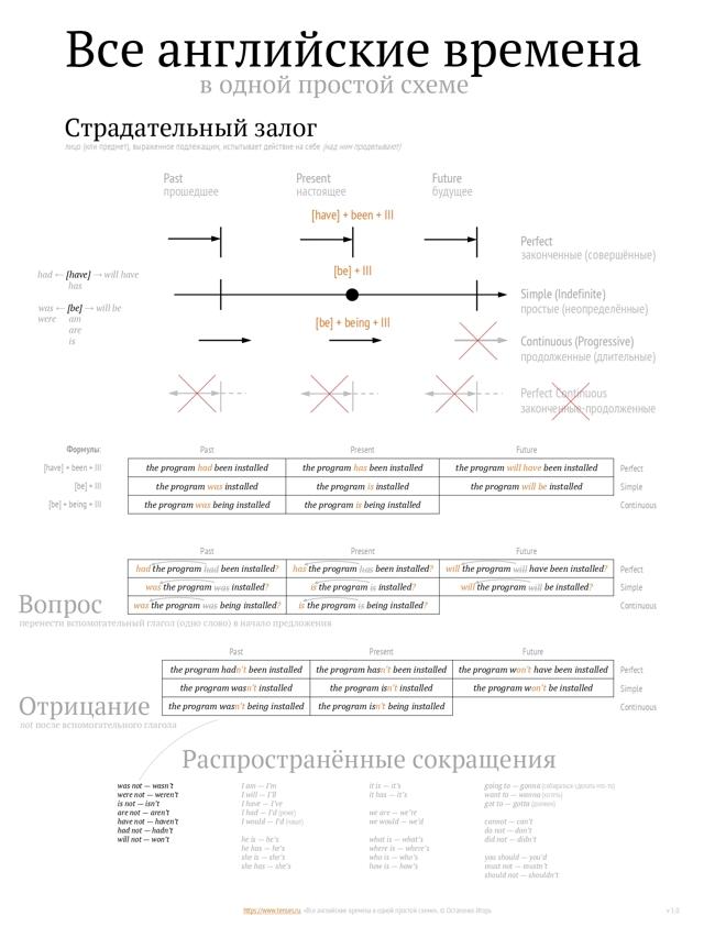 Все Времена Глагола В Английском Языке. Сводная Таблица - Учим английский вместе