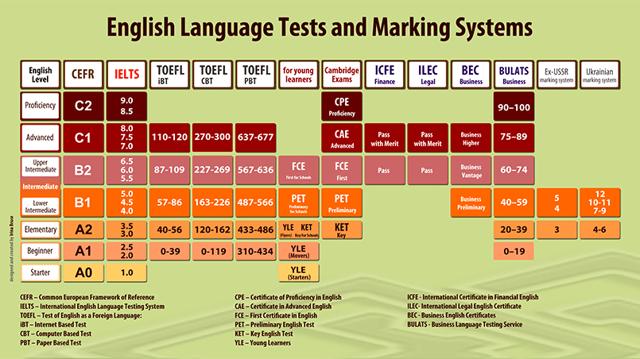 Изучение Английского Языка За Границей: Какую Страну Лучше Выбрать - Учим английский вместе