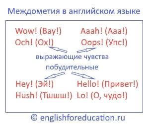 Междометия В Английском Языке (interjection) — Функции, Таблица Английских Междометий С Переводом - Учим английский вместе