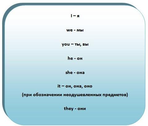 Урок 1: В Английском Обществе: Люди И Местоимения - Учим английский вместе