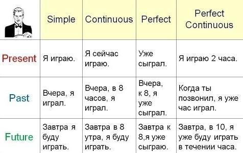 Слово Не Воробей, Или Трудности Устного Перевода - Учим английский вместе