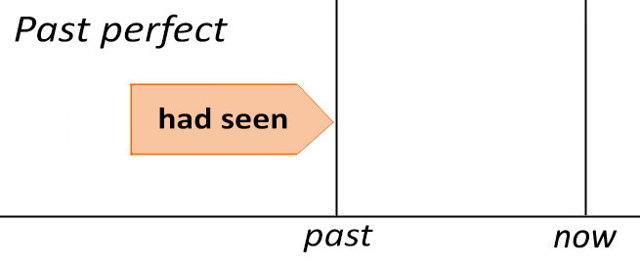 Past Perfect В Английском Языке (видеоурок) - Учим английский вместе