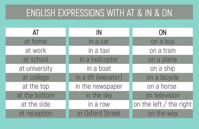 Английские Предлоги Места И Времени - Учим английский вместе