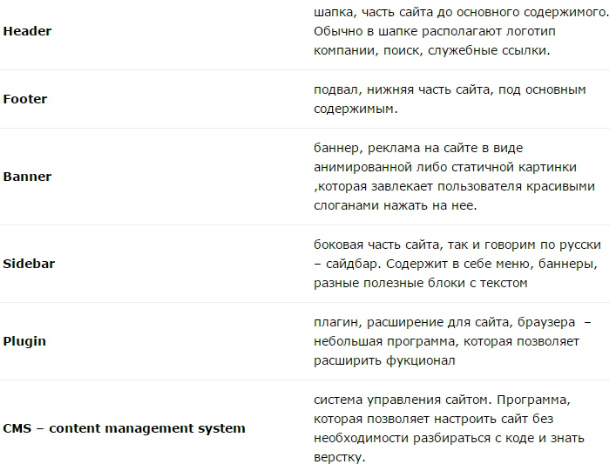 Английская Терминология Для Веб-дизайнеров - Учим английский вместе