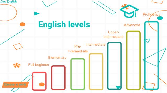 Как Определить Свой Уровень Владения Английским Языком - Таблица Уровней Английского Языка - Учим английский вместе