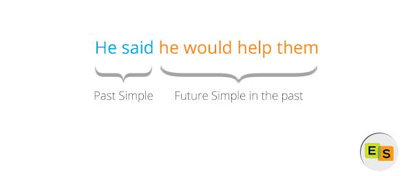Future In The Past — Правило Будущего В Прошедшем В Английском Языке - Учим английский вместе