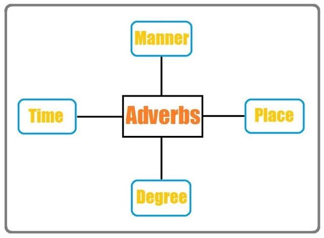 Наречия В Английском Языке (adverbs): Правила Образования И Употребления В Таблицах - Степени Сравнения Наречий В Английском Языке - Учим английский вместе