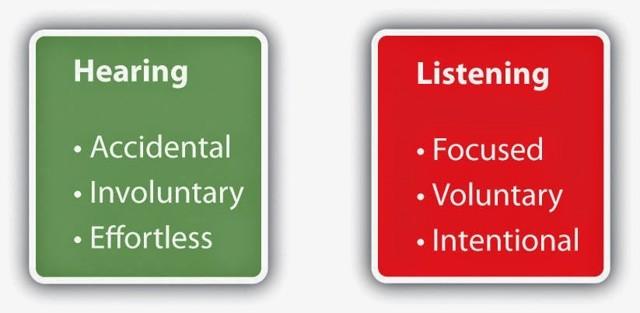 В Чем Разница Между Hear И Listen: Отличия Глаголов, Когда Используются, Примеры - Учим английский вместе