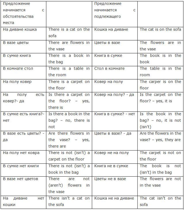 Секрет Конструкции There Is - Учим английский вместе