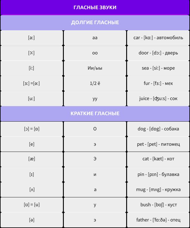 Транскрипция Английских Букв И Звуков С Правильным Произношением - Учим английский вместе