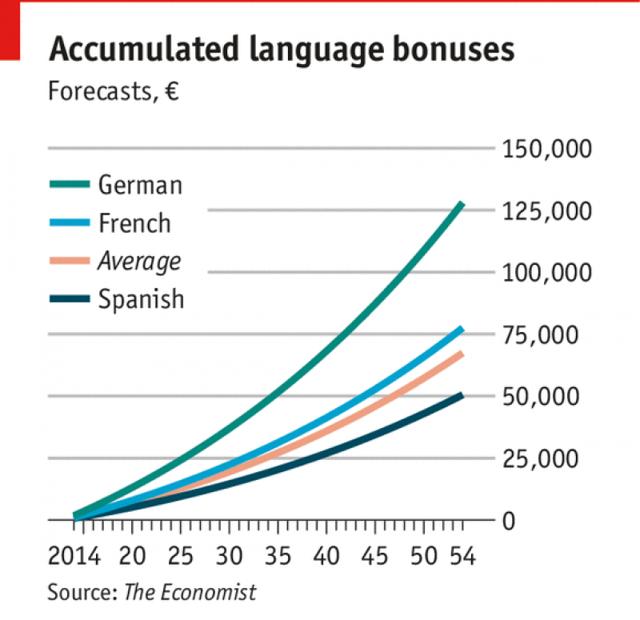 Самые Необычные Рынки Мира - Учим английский вместе