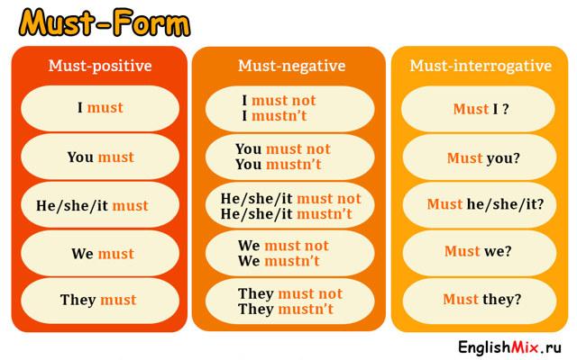 Модальный Глагол Must (have To) В Английском Языке: Правила Употребления, Формы Глагола, Примеры - Учим английский вместе