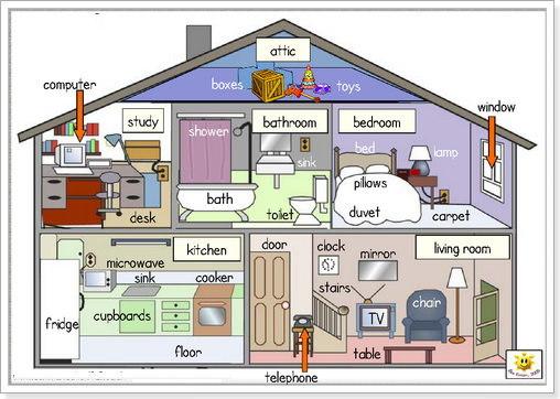 Описание Квартиры Или Дома На Английском - Учим английский вместе