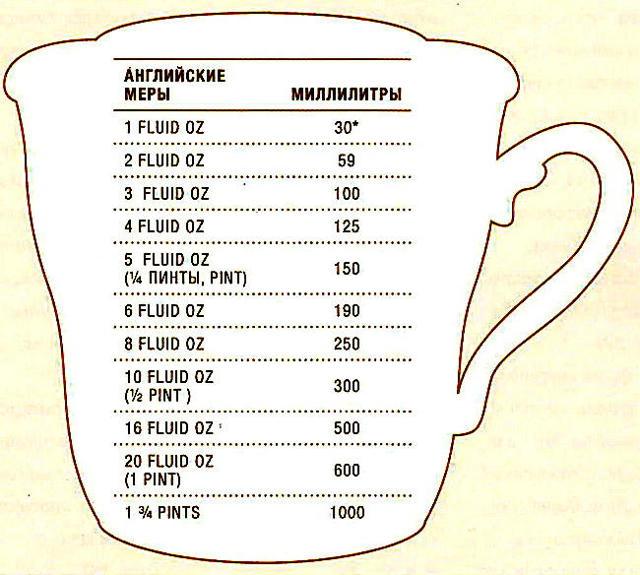 №50: Единицы Измерения Продуктов - Учим английский вместе
