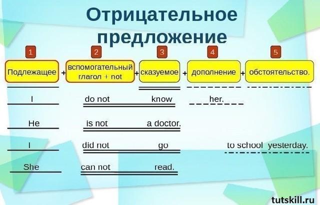 Как «строить» Предложения На Английском И Разобраться Во Всех Временных Формах? - Структура Предложения В Английском Языке - Учим английский вместе