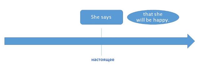 Согласование Времён В Английском Языке: Правила, Упражнения, Таблицы, Примеры - Учим английский вместе