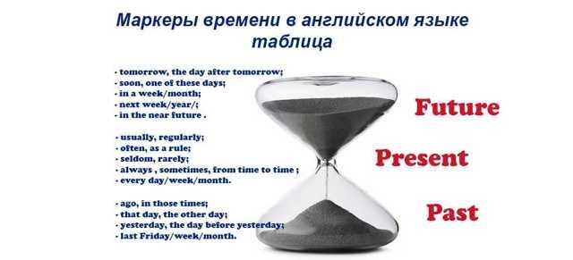 Слова-маркеры Present Perfect: Yet, Just, Already И Другие Наречия-показатели Времени - Учим английский вместе