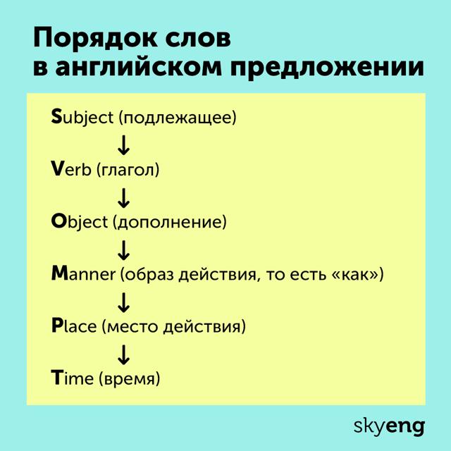 Инверсия В Английском Языке - Инверсия В Условных Предложениях - Учим английский вместе
